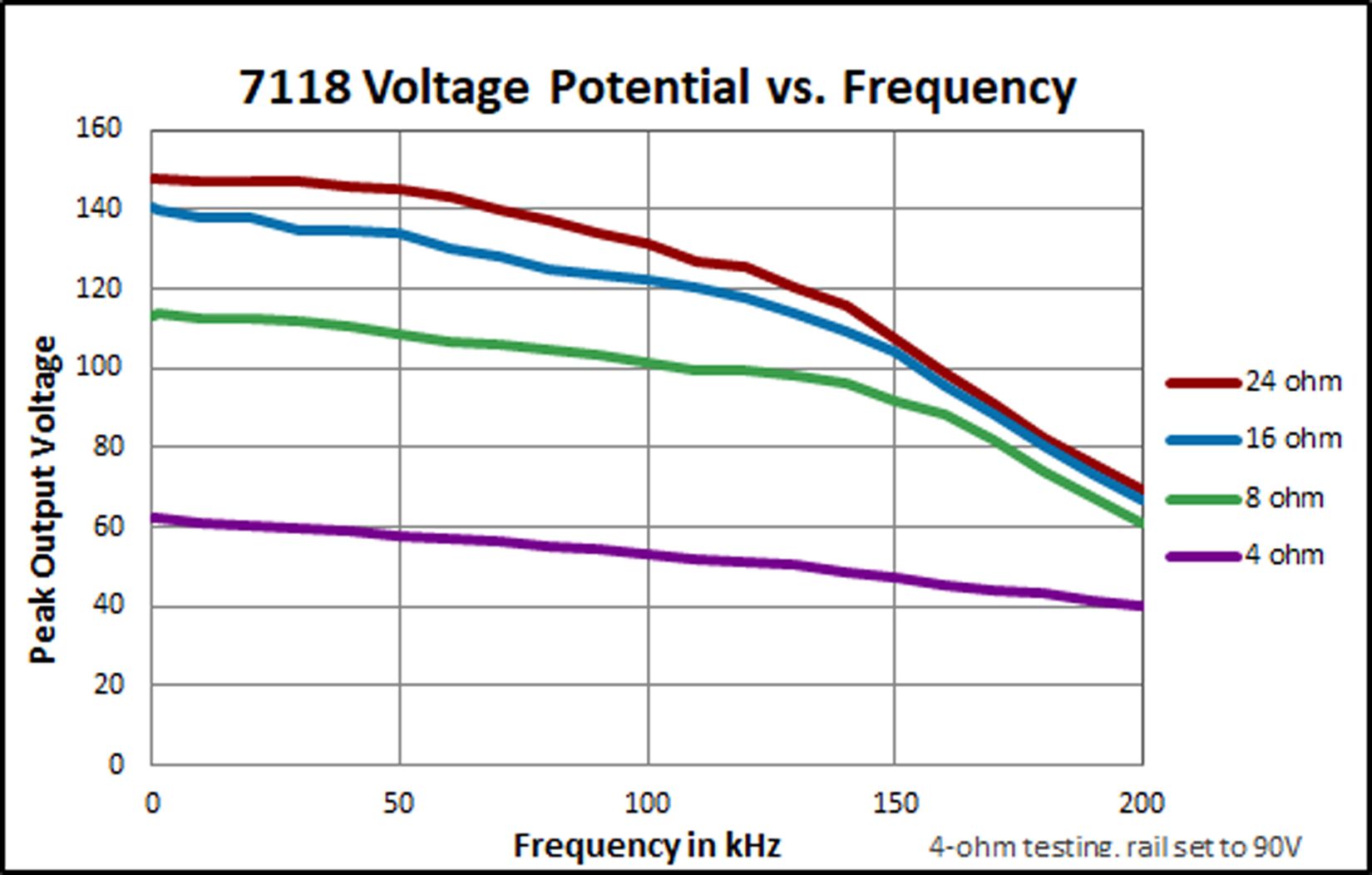 7118 High Speed Ac Dc Amplifier With Precision Supply Coupling And Offset Voltage In Potential Vs Frequency