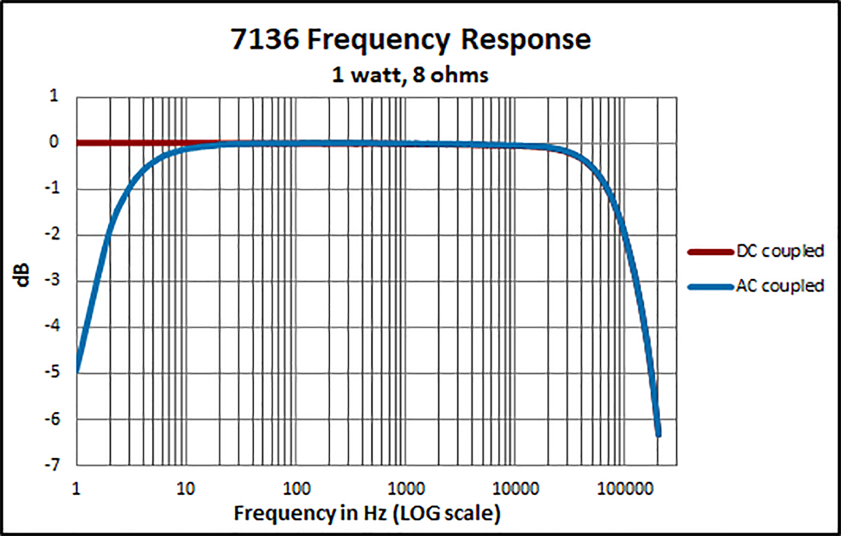 7118 Frequency Response