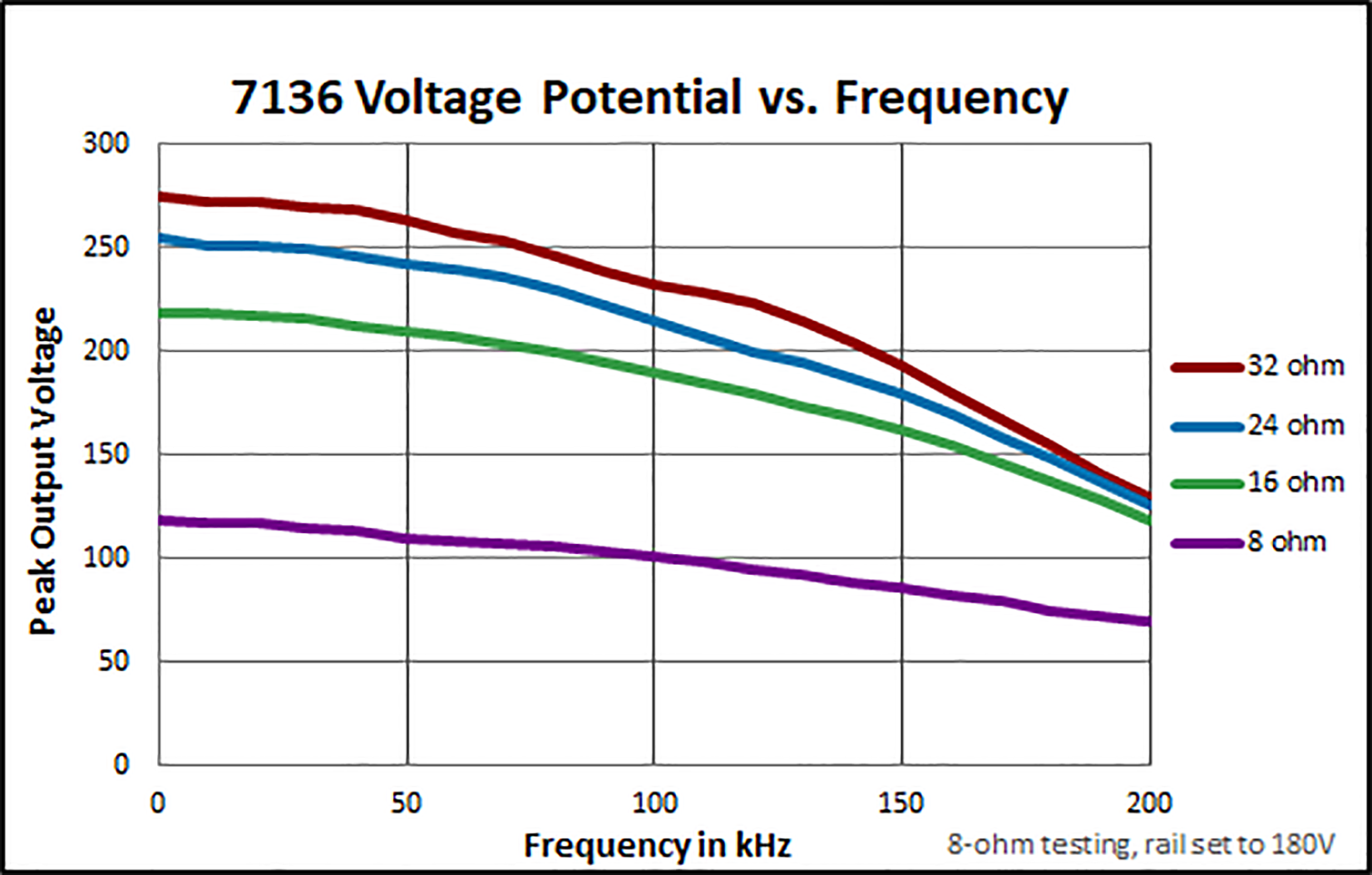 7118 Voltage Potential vs. Frequency