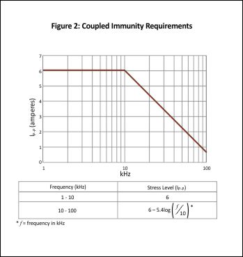 Ford CS-2009 Coupled Immunity Requirements