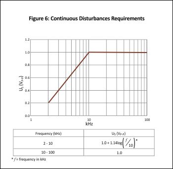 Ford CS-2009 Continuous Disturbances Requirements