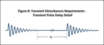 Ford CS-2009 Transient Pulse Delay Detail