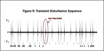 Ford CS-2009 Transient Disturbance Sequence