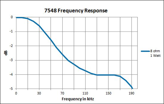 7548 Frequency Response