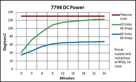 7796 DC into 3 ohms