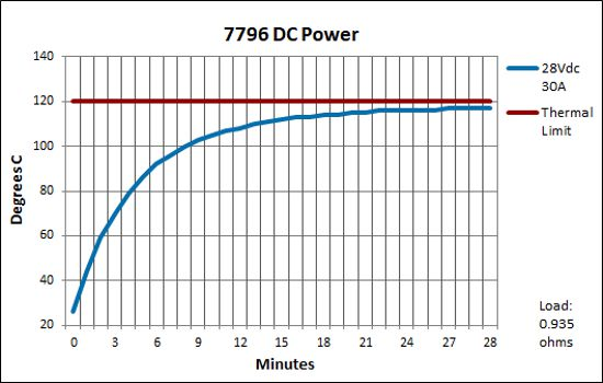 7796 DC Power