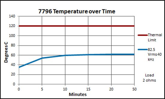 7796 Temperature over time, 82.5 Vrms, 40 kHz, 2-ohm load