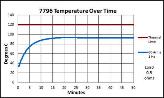 7796 Temperature over time, 60 Arms, 1 Hz, 0.5-ohm load
