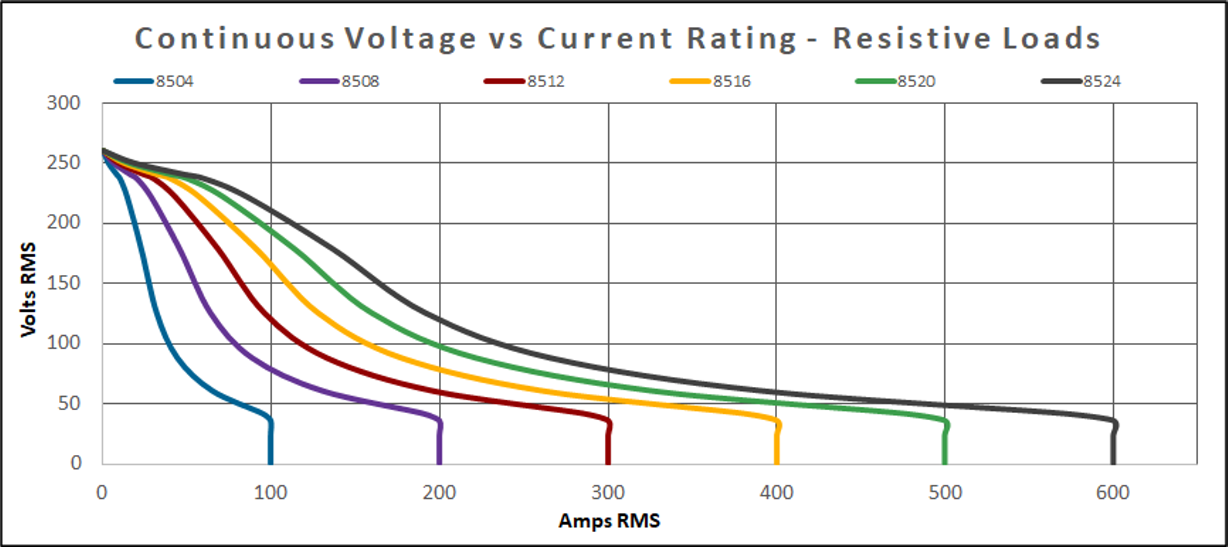 8500 Series Voltage vs. Current