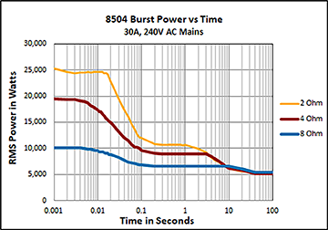 8504 Burst Power